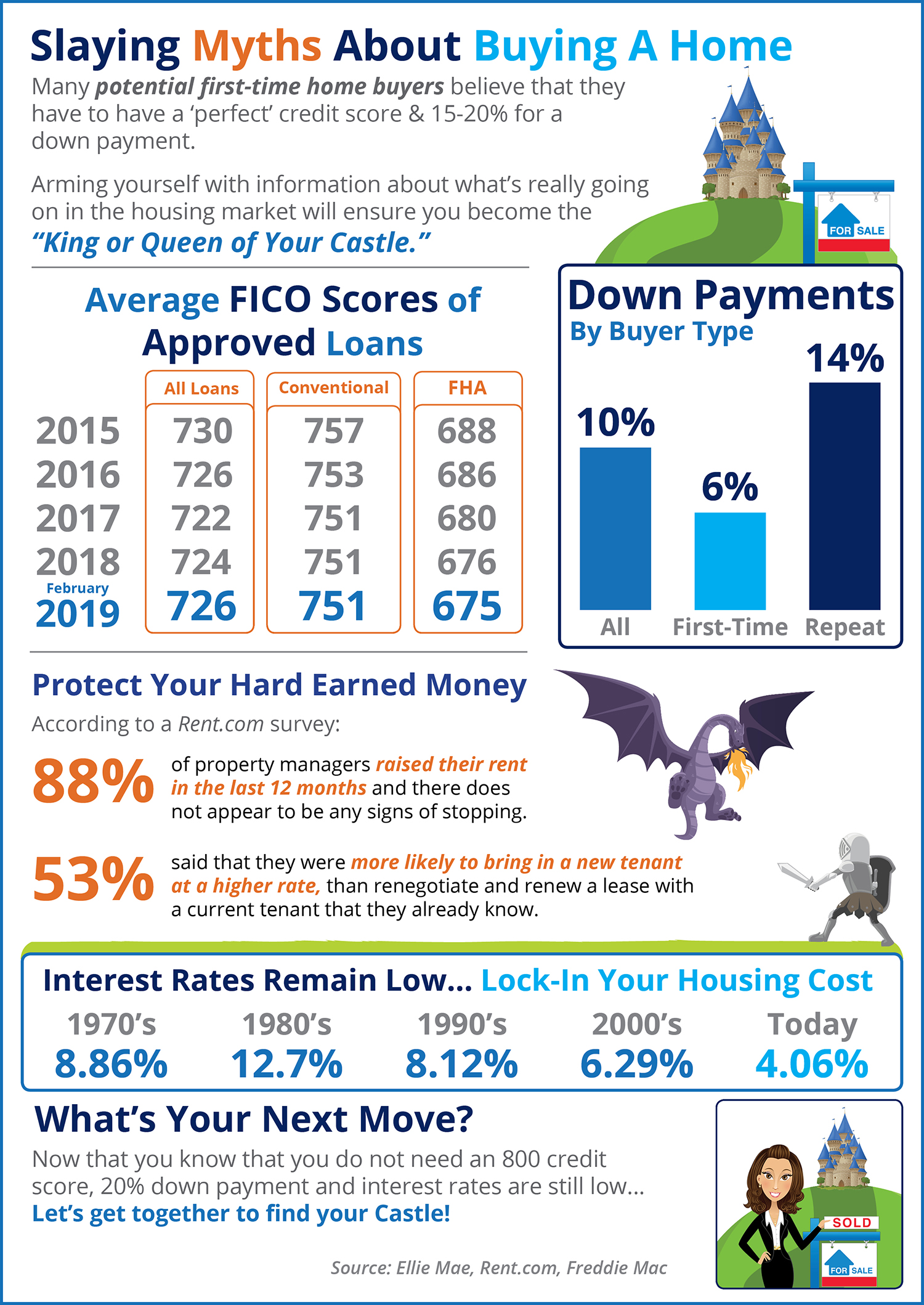 Slaying the Largest Homebuying Myths Today [INFOGRAPHIC] | MyKCM